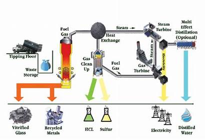 Energy Karnataka Renewable Development Produce Combustion Ltd
