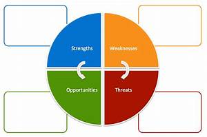 6 Swot Analysis Templates For Product Managers