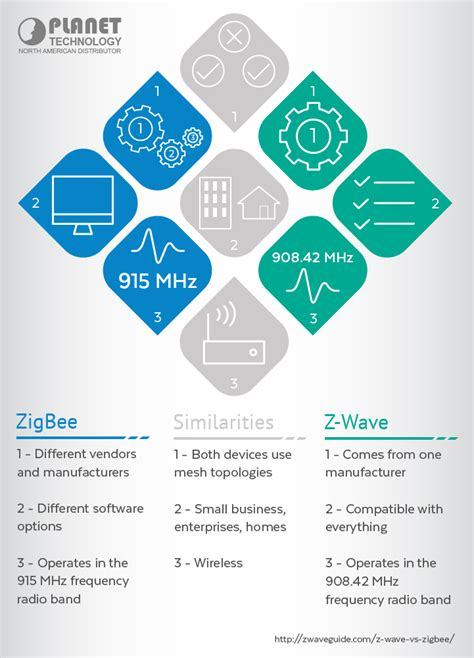 Zigbee Vs Zwave—a Brewing Home Automation Battle. How Do You Get Rid Of A Timeshare. Gastric Bypass No Surgery Does It Work. Estate Planning Attorney Denver. Phoenix Az Jeep Dealers Russian Image Hosting. Sample Credit Card Application. California State Automobile Port Scanner Mac. Donor Recognition Wall Best Insulated Windows. Checklist For Project Management