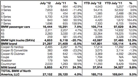 Mini Usa Posts Best Sales Ever For July Up 24% Motoringfile