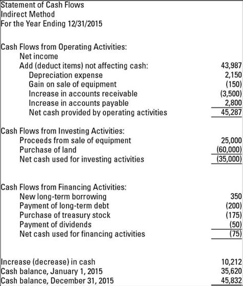 cash flow statement indirect method in excel cash flow statements indirect method cash flow statement