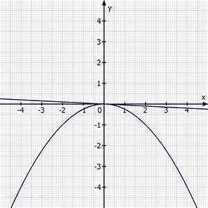 Tangente Berechnen : tangente tangentengleichung berechnen mathelounge ~ Themetempest.com Abrechnung