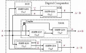 Basic Block Diagram Of Two Bit Comparator Using Smfp