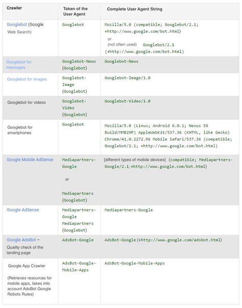 user robots txt agents xxl instruction should know google figure