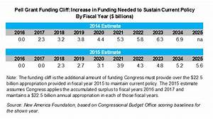 2018 2019 pell grant chart pell grant budget the not so rosy scenario