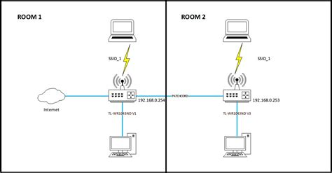 Home Networking Setup Super User