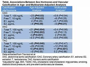 Are Low Testosterone Levels Linked To Atherosclerosis In Men