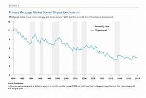 About Mortgage Interest Rates St Paul Real Estate Blog
