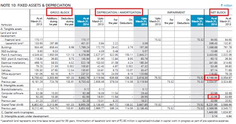 depreciation of fixed asset understanding the balance sheet statement part 2