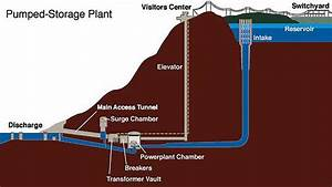 Conventional Hydroelectric Dams