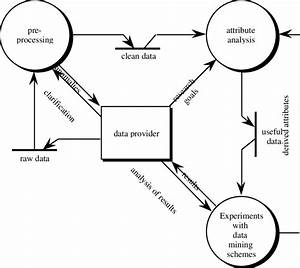 Process Model For A Machine Learning Application  Data