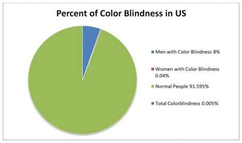 color blindness statistics color blindness statistics color blindness types causes