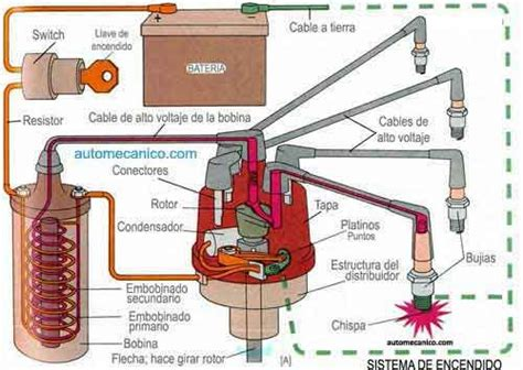 sistema de encendido componentes electronic ignition electromec 225 nica autom 243 vil