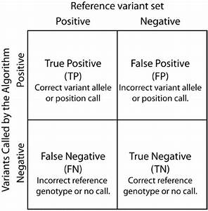 Contingency Table  True Positive  False Positive  False