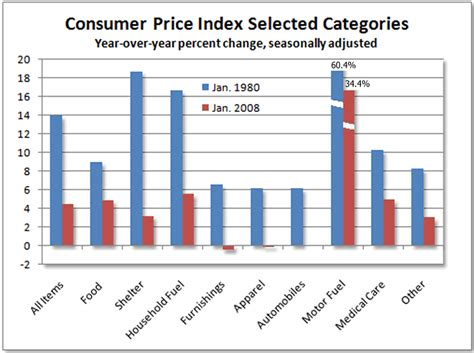 us manipulated cpi inflation statistics stagflation 1980 and now the market oracle