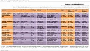 Classement Assurance Auto : 15 questions clefs sur l 39 assurance d pendance ~ Medecine-chirurgie-esthetiques.com Avis de Voitures