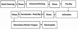 Typical Process Sequence For Plating On Abs Plastics