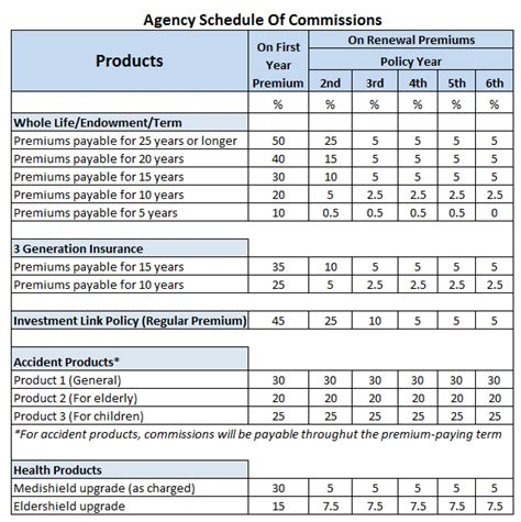 Sales Commission Structure Template : Insurance Commission Structure