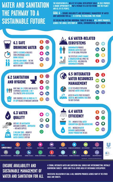 sdg  infographics  water