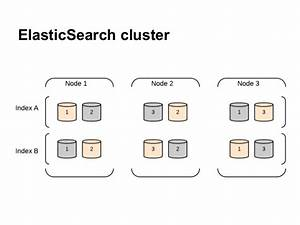 Elasticsearch as a distributed nosql db for Search documents elasticsearch