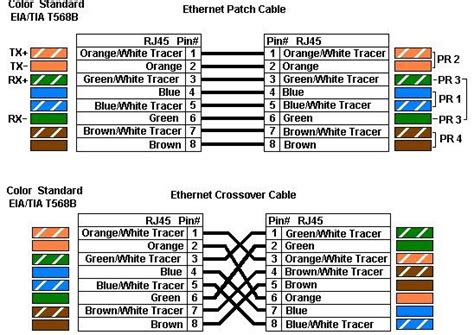 it computer hardware networking tricks universal straight and cross color coding for cat5 and cat 6