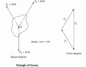 resultant force vector diagrams of forces graphical With diagrams of forces