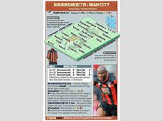 Bournemouth vs Manchester City Team news, kickoff time