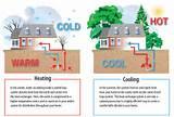 Geothermal Heat Pump Vs Air Source Heat Pump