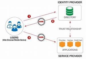 How Saml Is Used For Single Sign-on  Sso