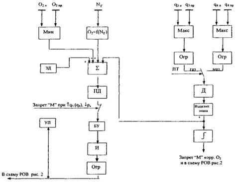 Повышение эффективности технологических нагревательных печей нпз химическая техника