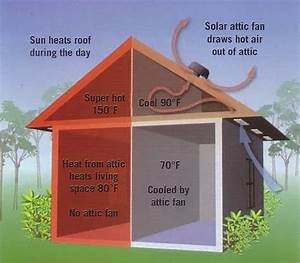 Cooling Your Home With A Solar Attic Fan