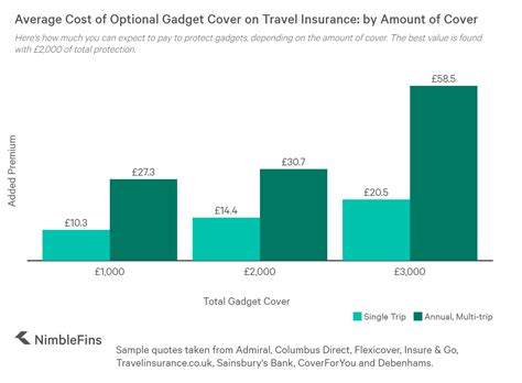 Travelex travel insurance provides protection for travelers on most types of trips, from weekend getaways to the luxury ski vacations. Average Cost of Gadget Cover on Travel Insurance 2020   NimbleFins
