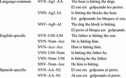 Sentence Sentences Sample Task Types Three Cue