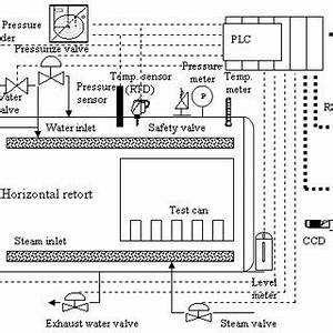 Autoclave Diagram : flowchart of the sterilization process download ~ A.2002-acura-tl-radio.info Haus und Dekorationen
