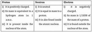 Ncert Solutions For Class 9 Science Structure Of The Atom