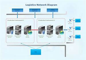 Logistics Network Diagram