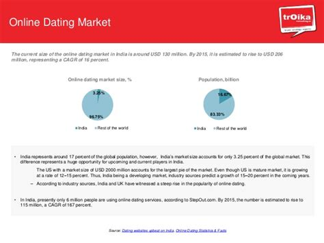 Online Dating And Matrimony  Industry Profile