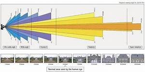 What Does The Focal Length  In Mm  Mean On A Camera Lens