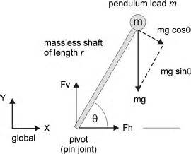 Performance Inverted Pendulum Directly Applied