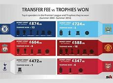 Manchester United and Arsenal have better 'costpertrophy