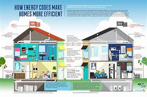 how energy codes make homes more efficient?