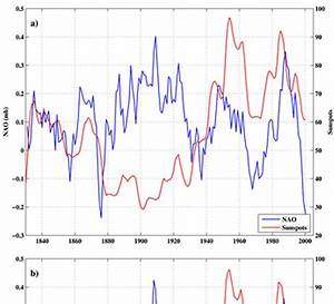 THE HOCKEY SCHTICK: New paper finds solar activity ...