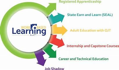 Learning Based Education Apprenticeship Technical Office Earn