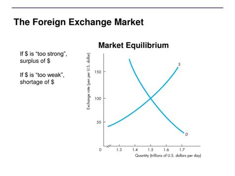 foreign exchange market ppt ch 9 the exchange rate and the balance of payments
