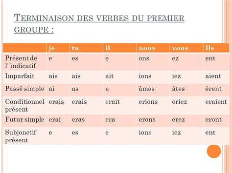 bouger a l imparfait 28 images conjugaison du verbe deranger спряжение глагола bouger