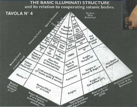 illuminati names god s illuminati who did you think invented evil