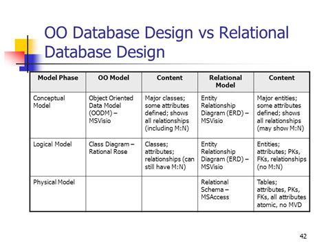 relational database design universal dictionary to part i