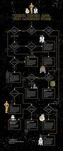 Star Wars  Which Droid Are You Looking For   Flowchart