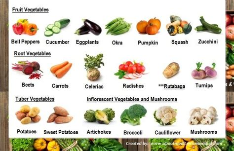 Common Types Of Vegetable And Fruit In Mediterranean Diet