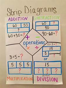 Image Result For Strip Diagram Anchor Chart